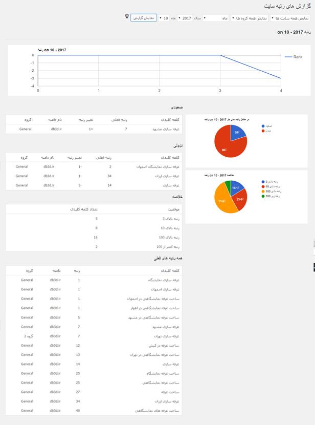 افزونه وردپرس مشاهده و ردگیری رتبه سایت در گوگل | افزونه WP Rankie