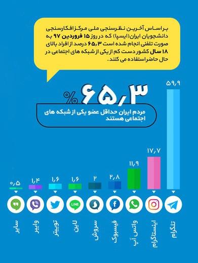آمار شبکه های اجتماعی در ایران