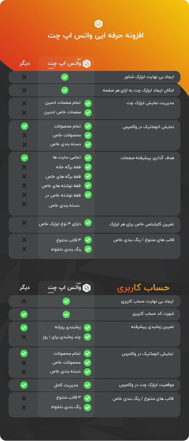 افزونه وردپرس چت و پشتیبانی Ultimate WhatsApp Chat
