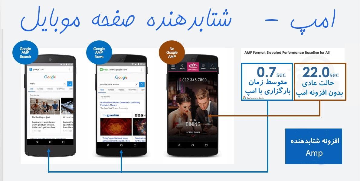 افزونه AMP فارسی کاملا اورجینال ، مقایسه سایت با افزونه امپ و بدون amp