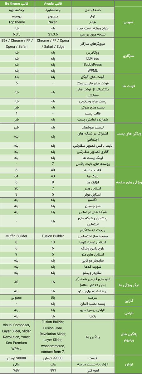 مقایسه قالب avada و قالب بی تم