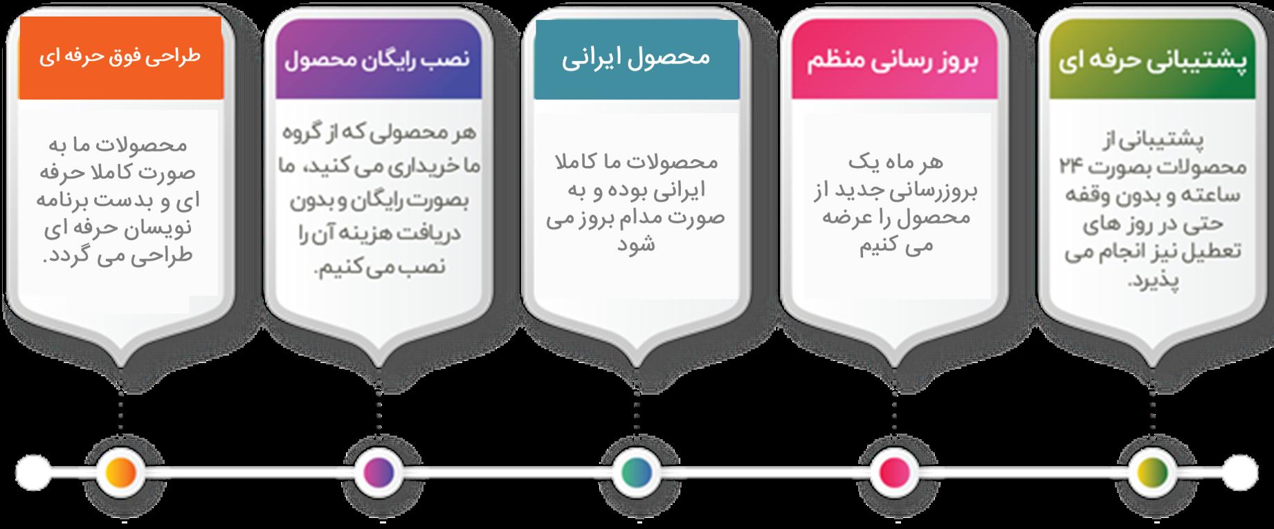 قالب Websogh | پوسته وردپرس فروش دوره آموزش آنلاین