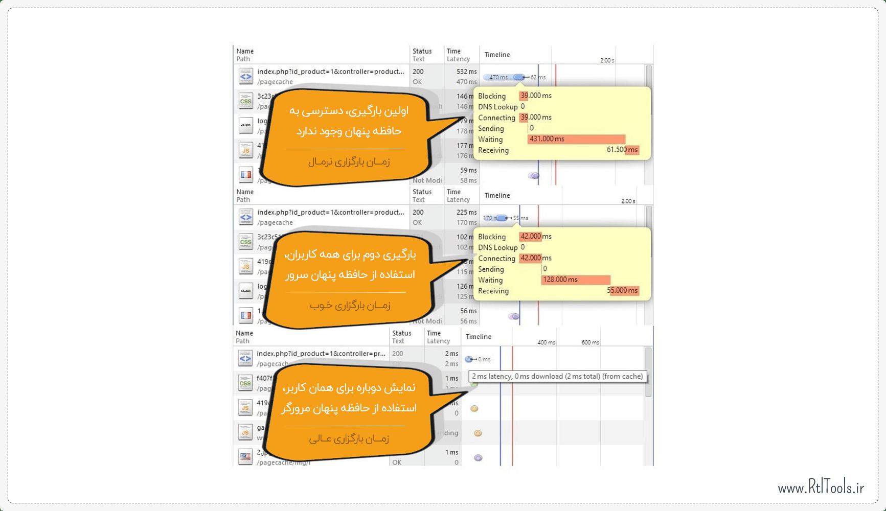 نمایش زمان بارگیری صفحات سایت | Page Cache Ultimate Module