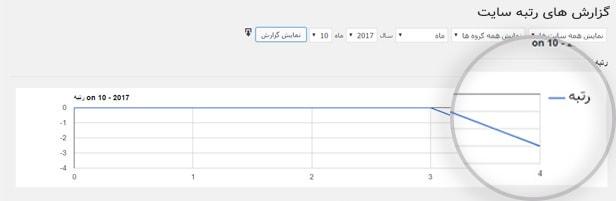 گزارش رتبه سایت در افزونه WP Rankie، پلاگین ردیابی رتبه سایت در گوگل رنکی