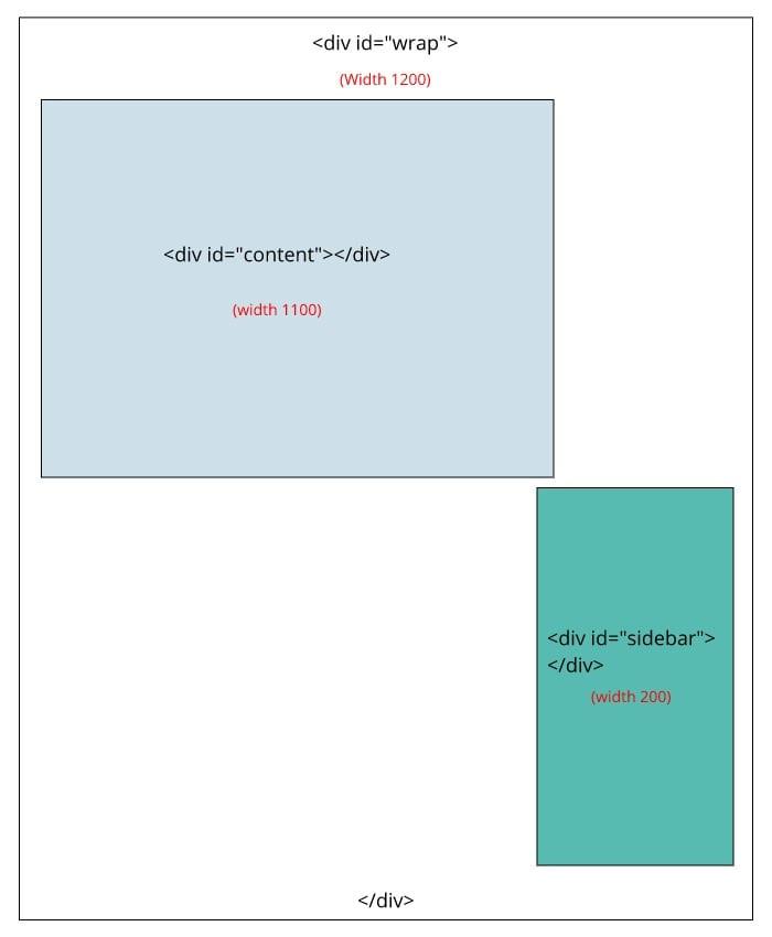 انتخاب float: left، و float: right در کدهای css