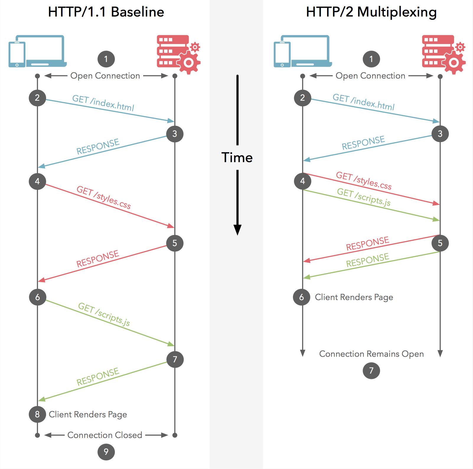 تاثیر گواهی SSL و HTTPS بر سرعت سایت