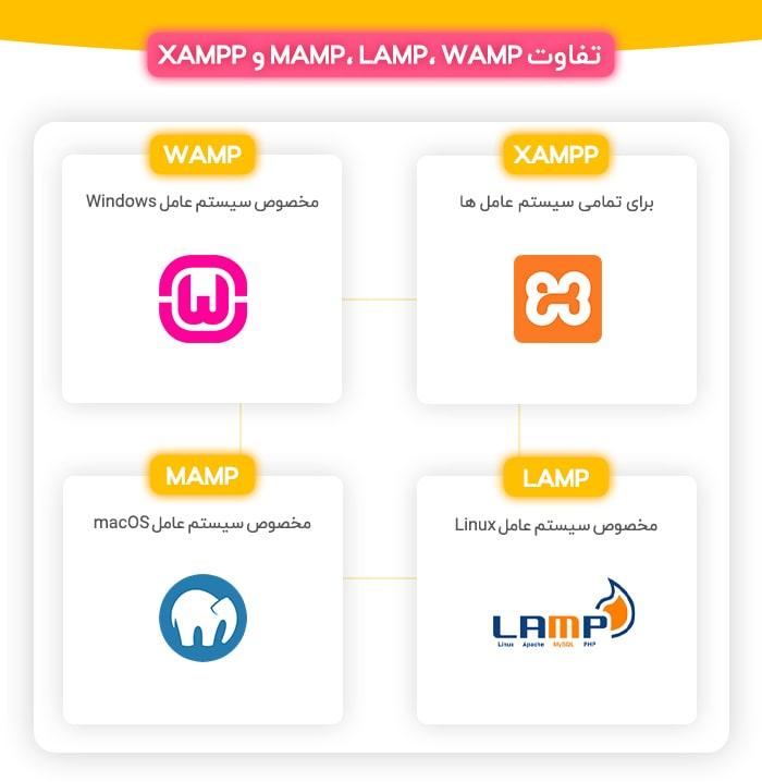 MAMP، LAMP، WAMP و XAMPP