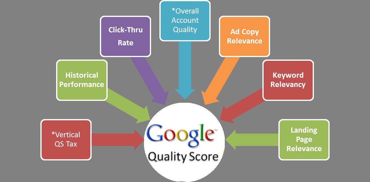 معیار کیفیت صفحه در گوگل ادز