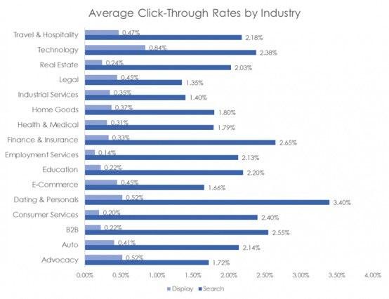 نمودار نرخ ctr برای صنعت های مختلف در اینترنت