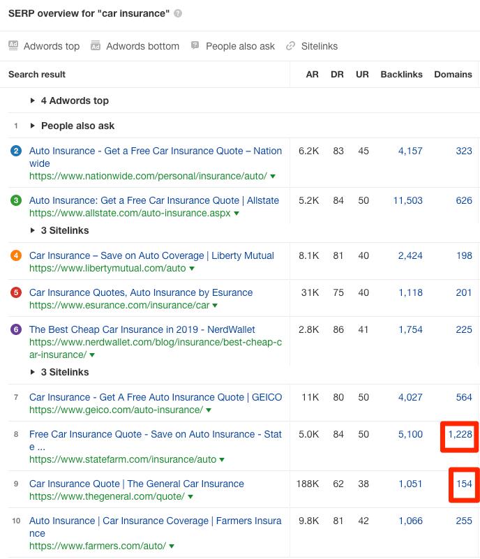 چطور در صفحه اول گوگل باشیم، ارتباط اعتبار بک لینک با رتبه بندی گوگل