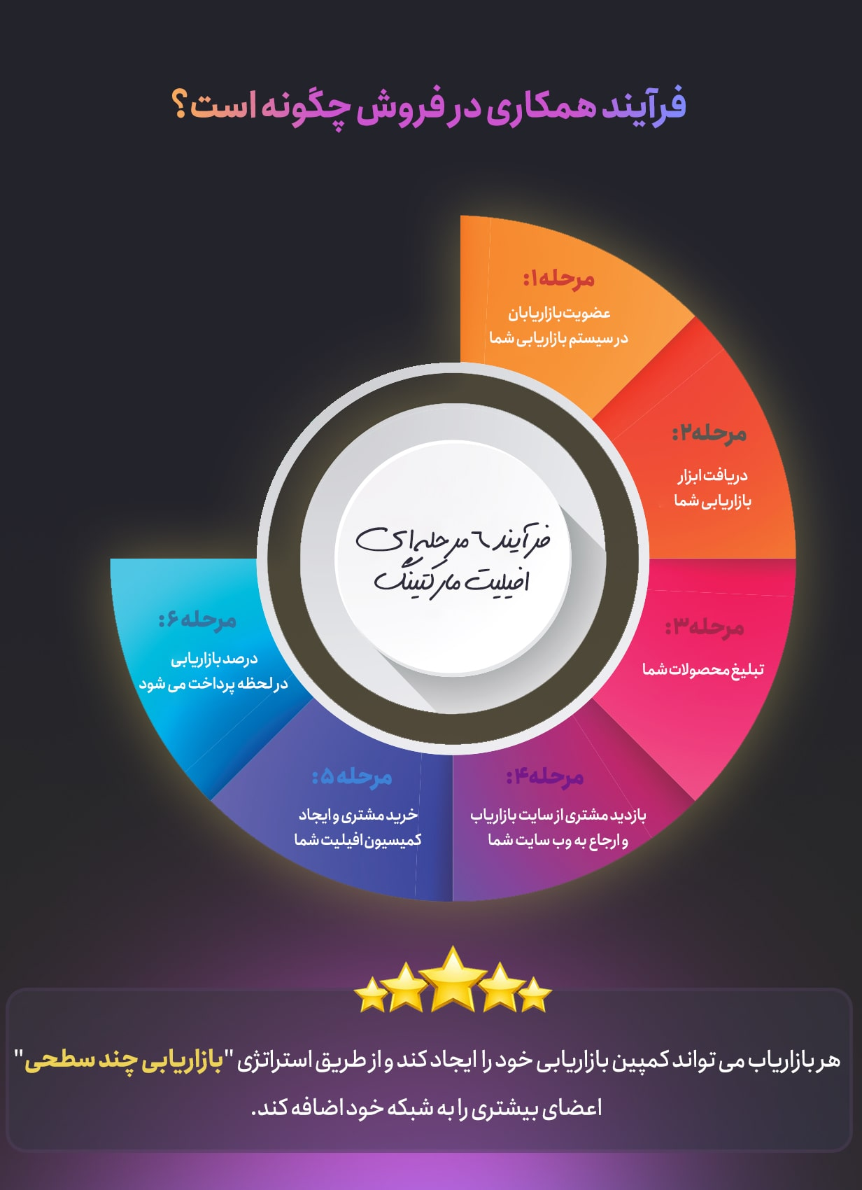 فرایند همکاری در فروش در افزونه افزونه Affiliate Pro
