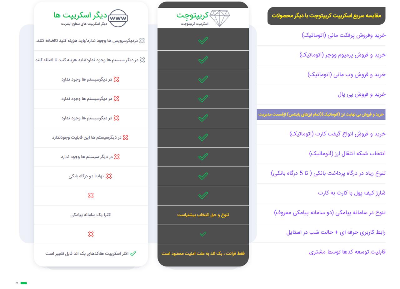 مقایسه اسکریپت صرافی ارزدیجیتال